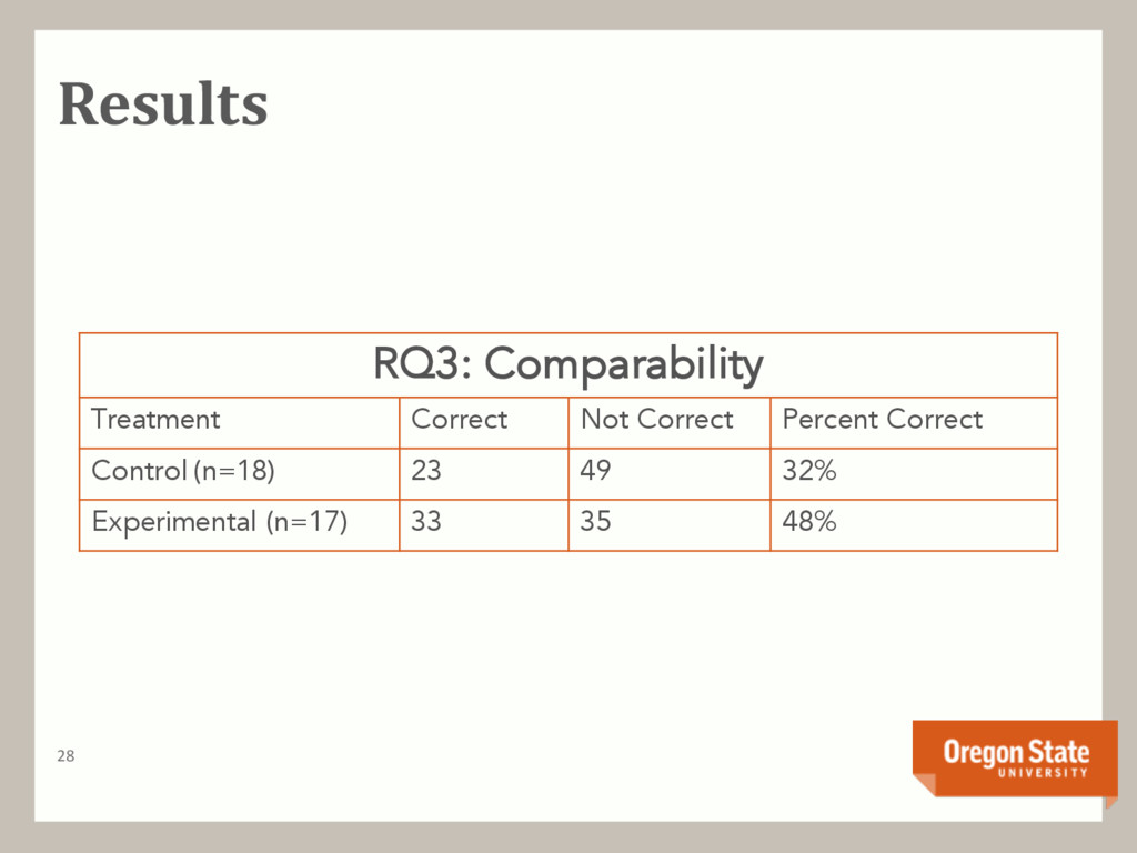 Results 28 RQ3: Comparability Treatment Correct...