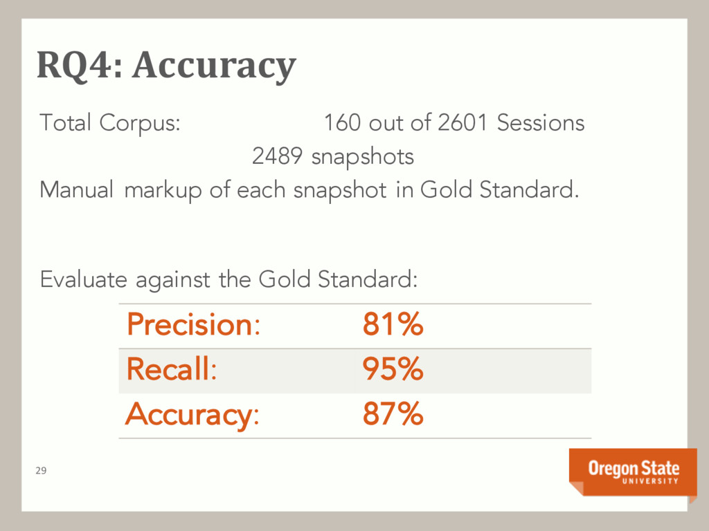 RQ4: Accuracy 29 Total Corpus: 160 out of 2601 ...