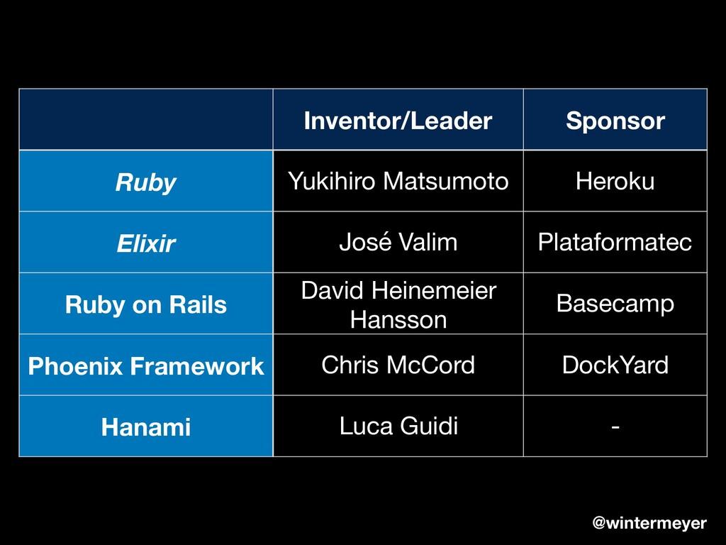 Inventor/Leader Sponsor Ruby Yukihiro Matsumoto...