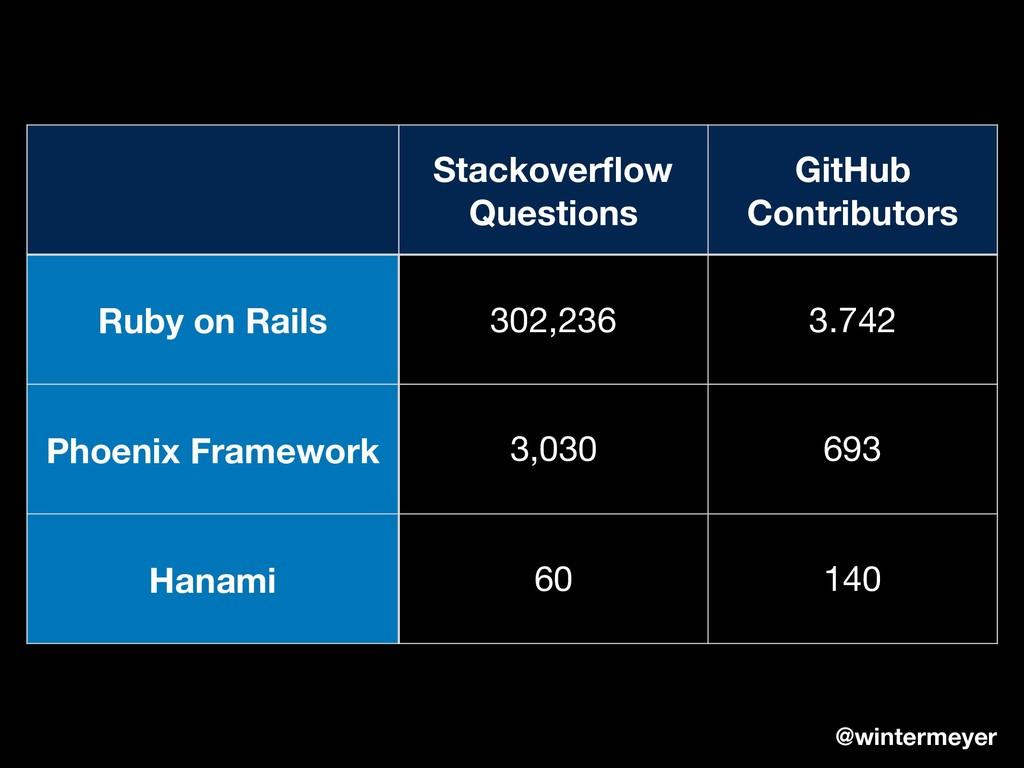 Stackoverflow Questions GitHub Contributors Ru...