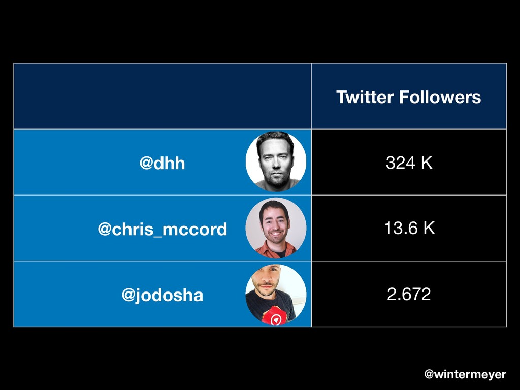 Twitter Followers @dhh 324 K @chris_mccord 13.6...
