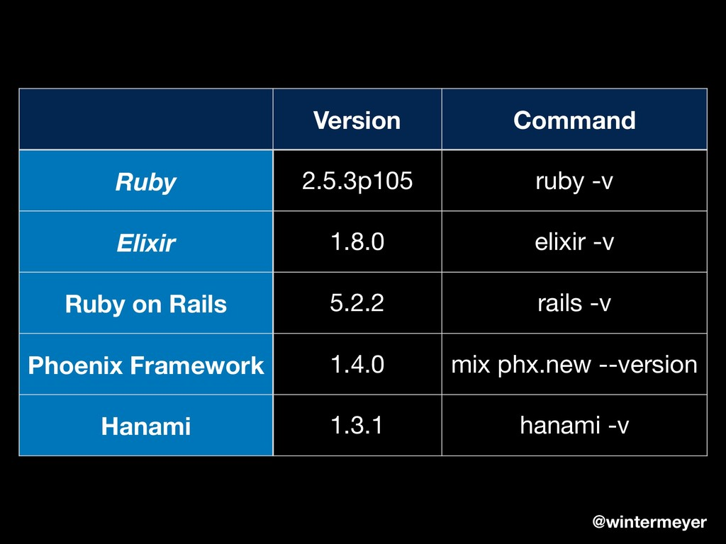 Version Command Ruby 2.5.3p105 ruby -v Elixir 1...