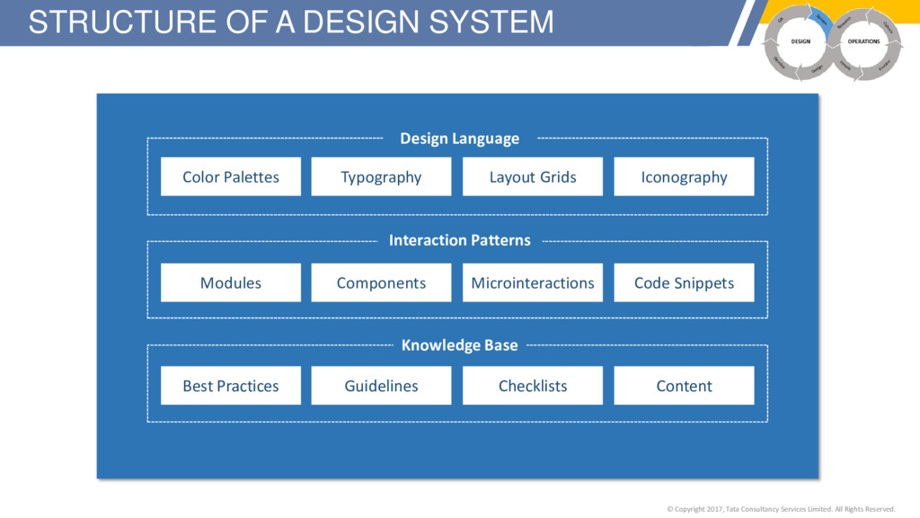 STRUCTURE OF A DESIGN SYSTEM © Copyright 2017, ...