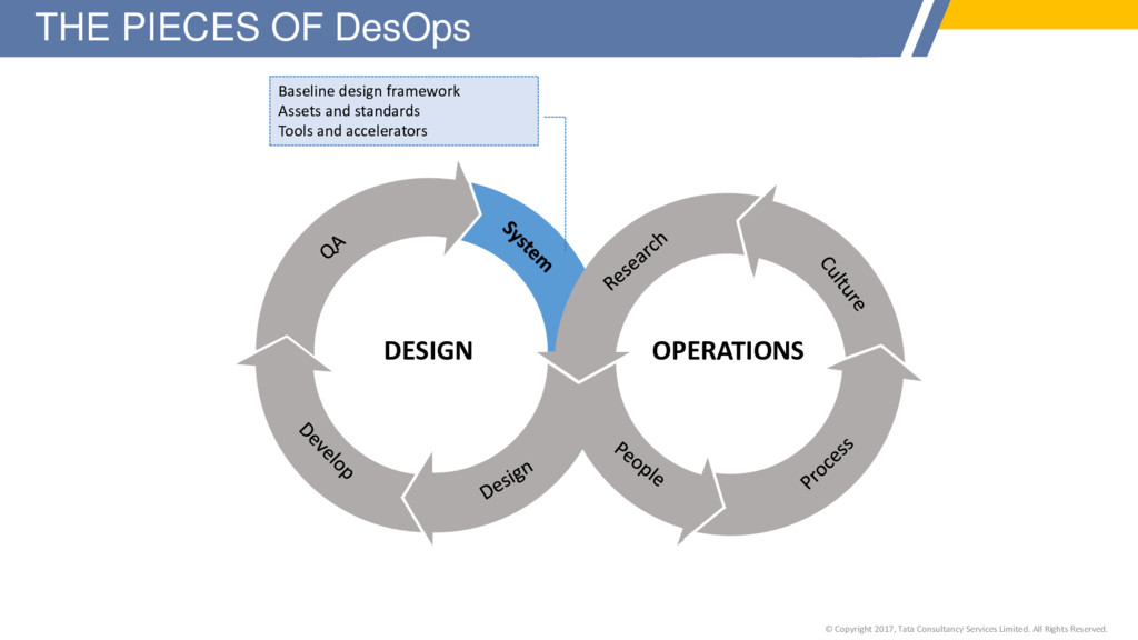 THE PIECES OF DesOps DESIGN OPERATIONS Baseline...