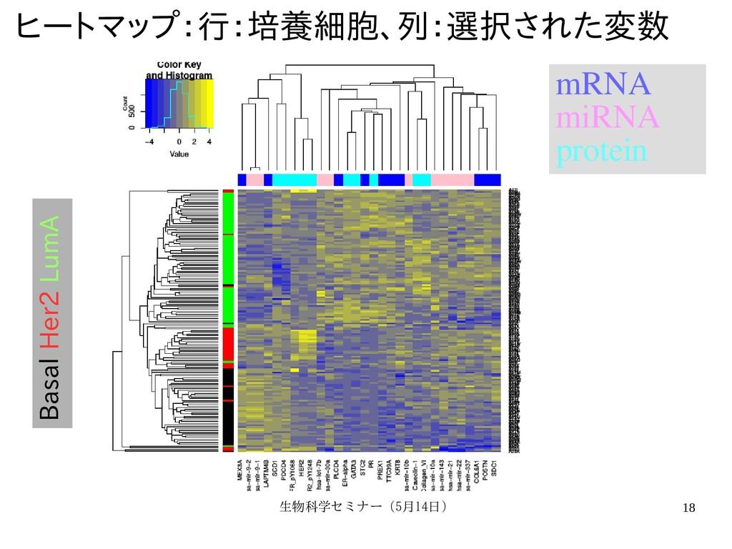 生物科学セミナー(5月セミナー(5月14日)月14日) 18 Basal Her2 LumA ...