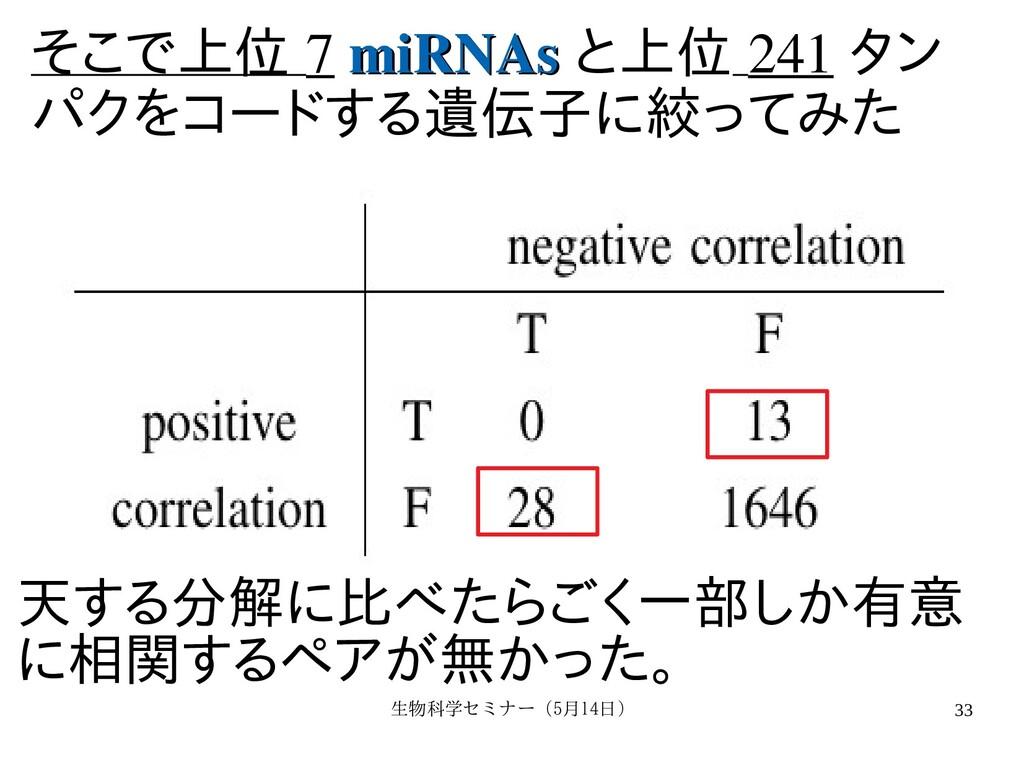 生物科学セミナー(5月セミナー(5月14日)月14日) 33 そこで上位 7 miRNAs m...