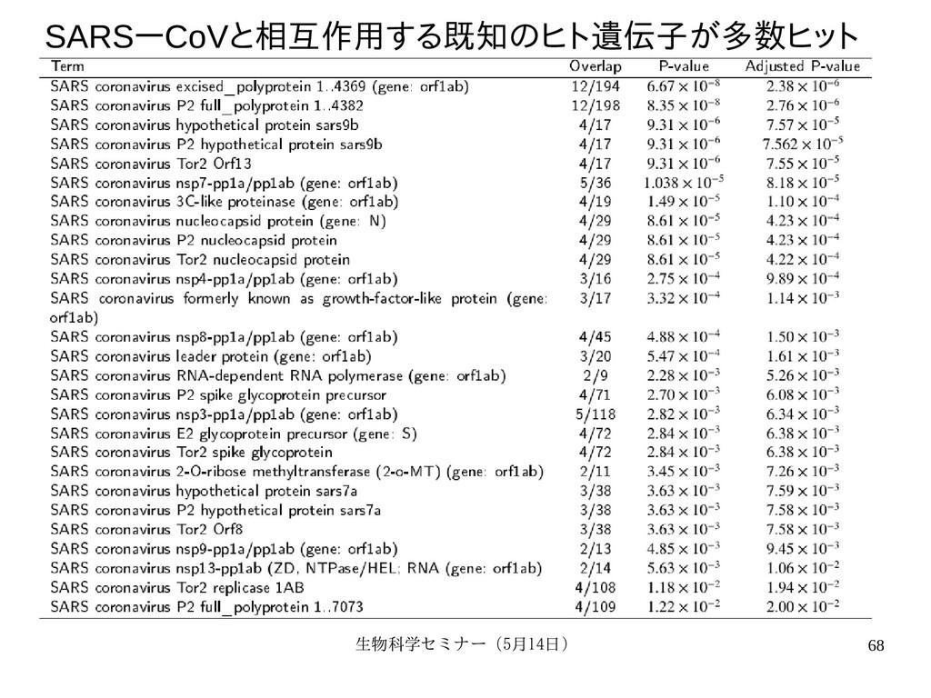 生物科学セミナー(5月セミナー(5月14日)月14日) 68 SARSーCoVと相互いに相関し...