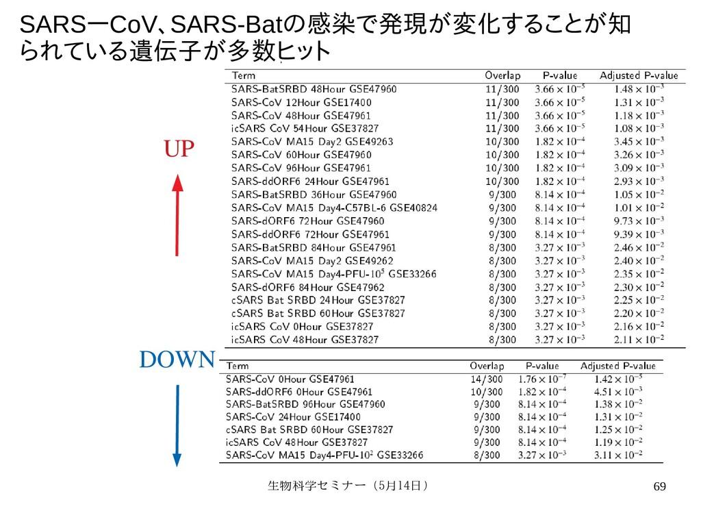 生物科学セミナー(5月セミナー(5月14日)月14日) 69 SARSーCoV、マルチオミック...