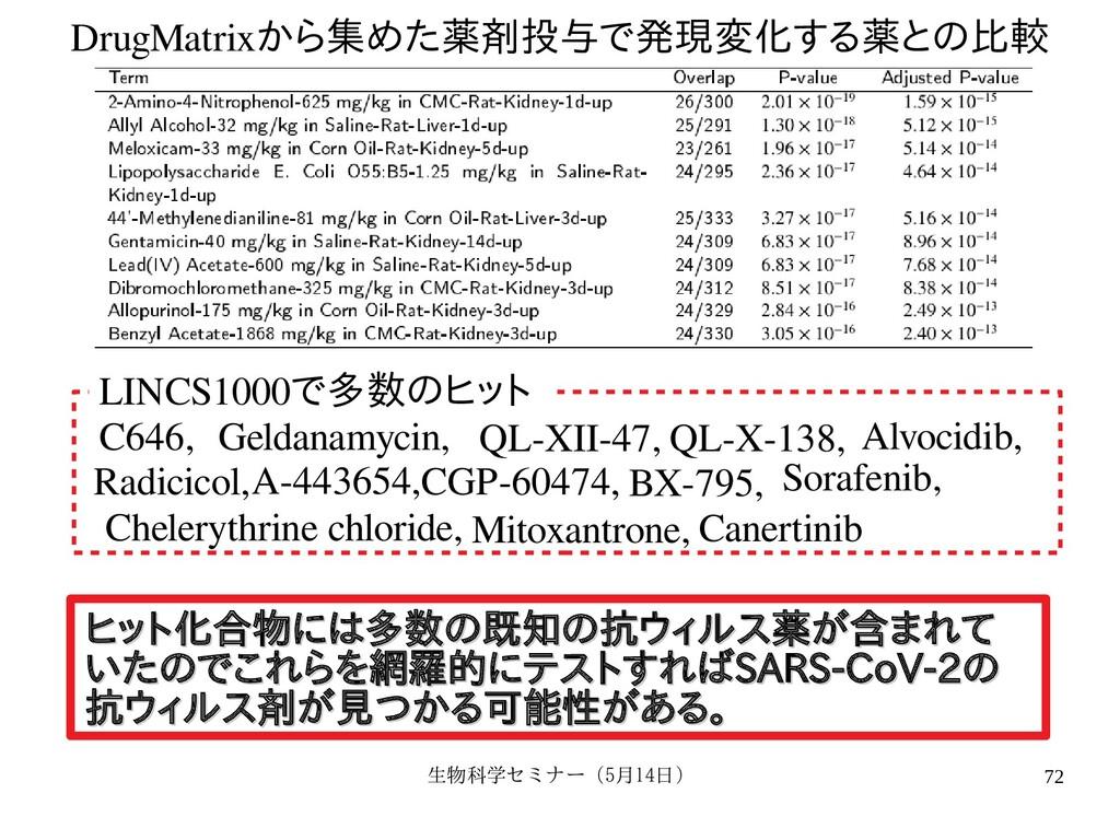 生物科学セミナー(5月セミナー(5月14日)月14日) 72 DrugMatrixから集めた薬...