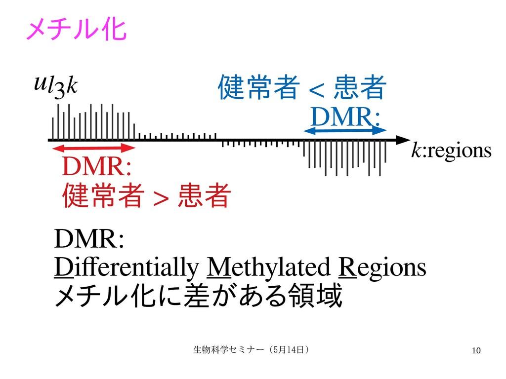 生物科学セミナー(5月セミナー(5月14日)月14日) 10 k:regions ul3k D...