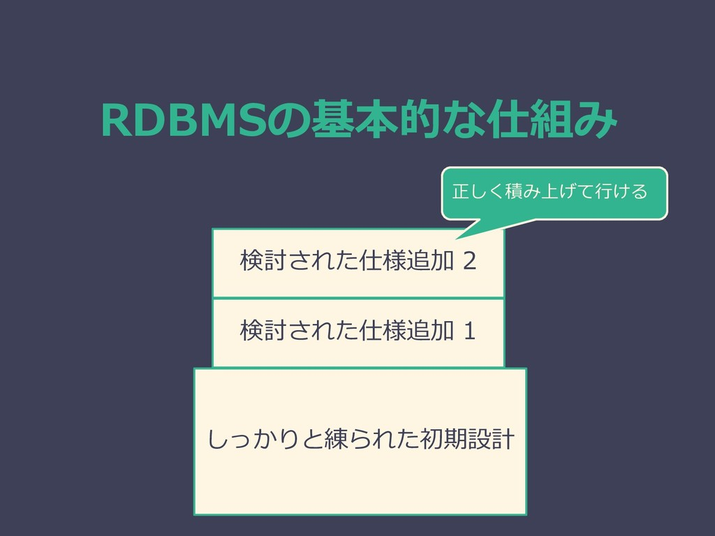 RDBMSの基本的な仕組み しっかりと練られた初期設計 検討された仕様追加 1 検討された仕様...