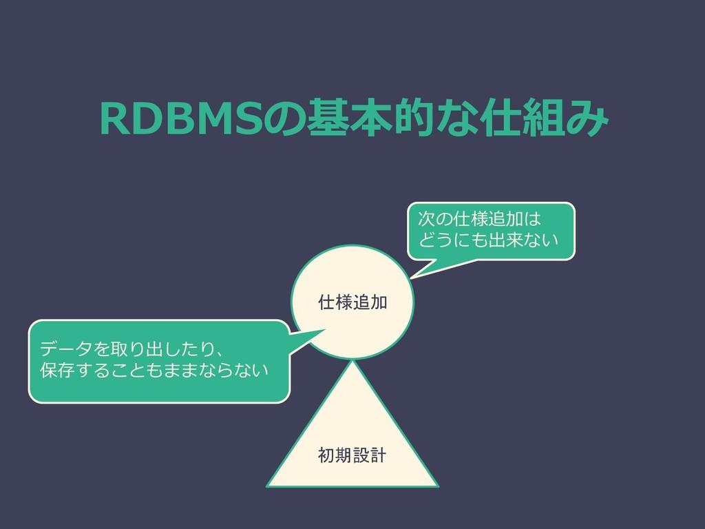 RDBMSの基本的な仕組み 初期設計 仕様追加 次の仕様追加は どうにも出来ない データを取り...