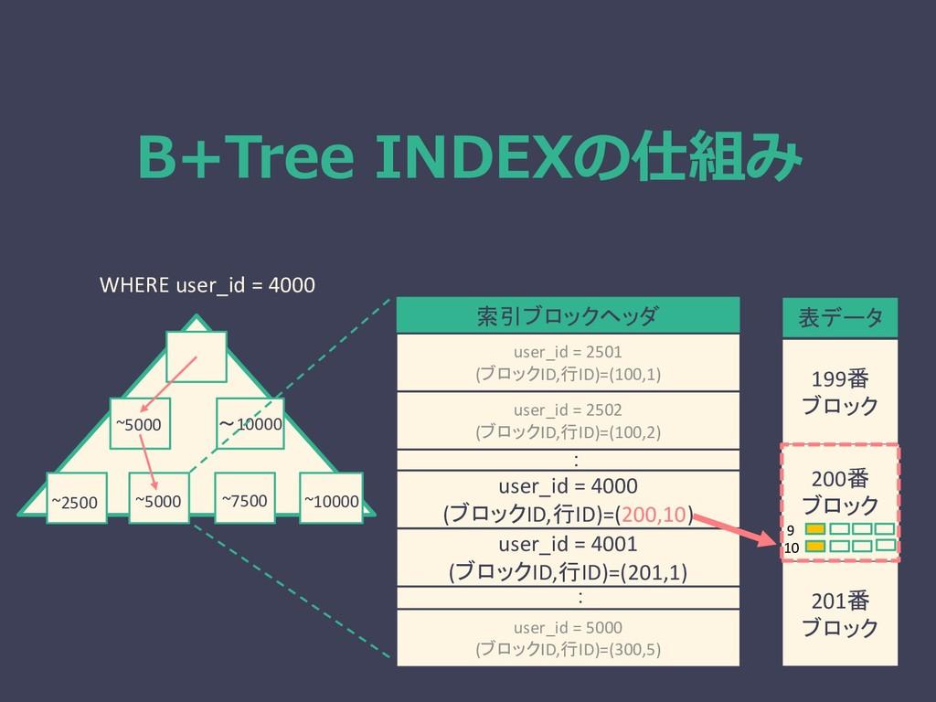 B+Tree INDEXの仕組み WHERE user_id = 4000 ~5000 ~10...