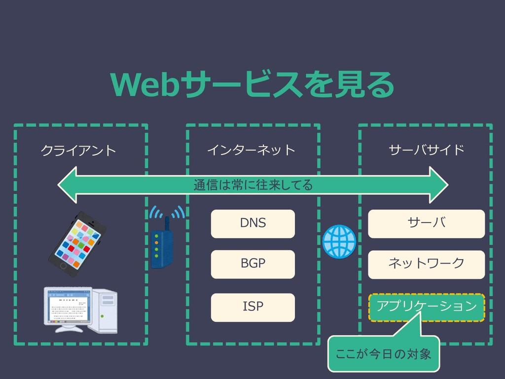 Webサービスを見る クライアント インターネット サーバサイド 通信は常に往来してる DNS...