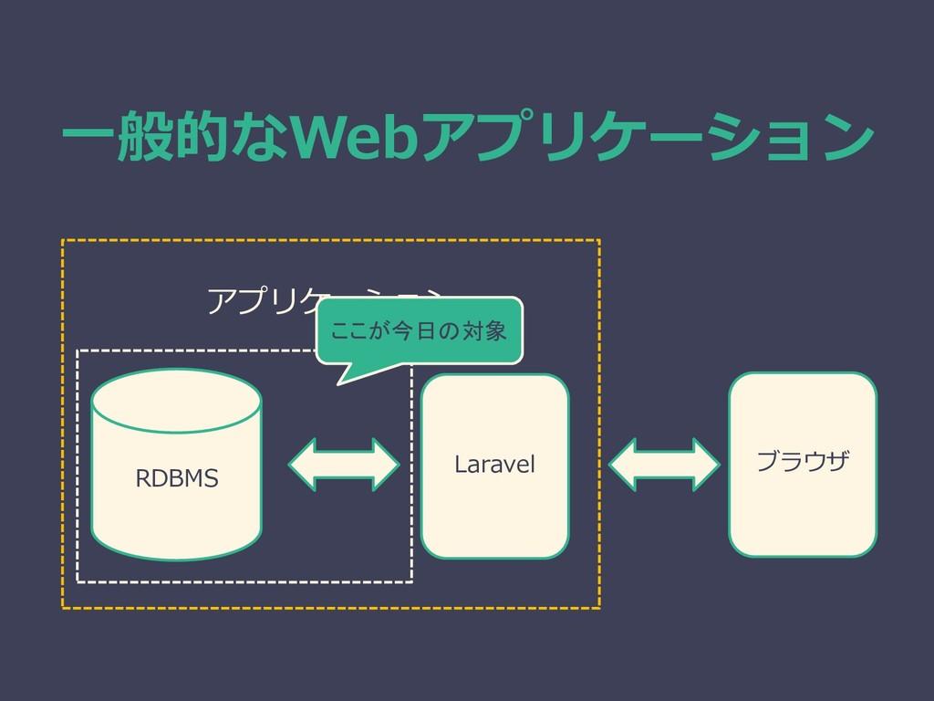 Laravel RDBMS 一般的なWebアプリケーション アプリケーション ブラウザ ここが...