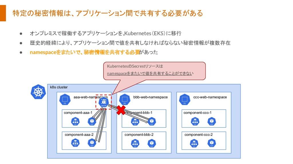 特定の秘密情報は、アプリケーション間で共有する必要がある ● オンプレミスで稼働するアプリケー...