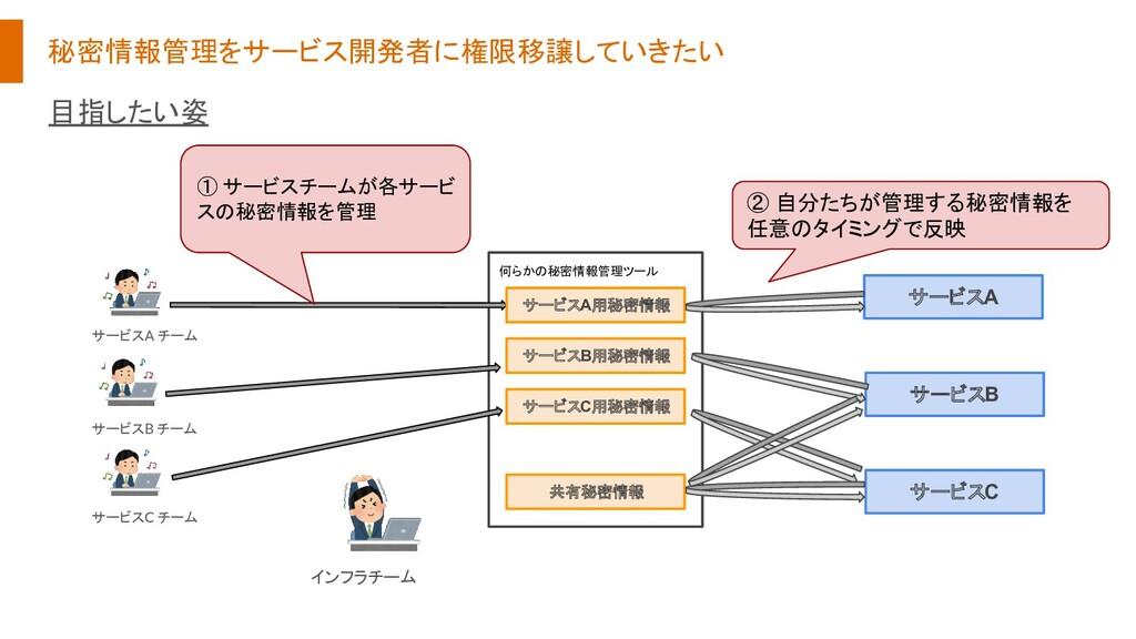 秘密情報管理をサービス開発者に権限移譲していきたい 何らかの秘密情報管理ツール サービスA用秘...
