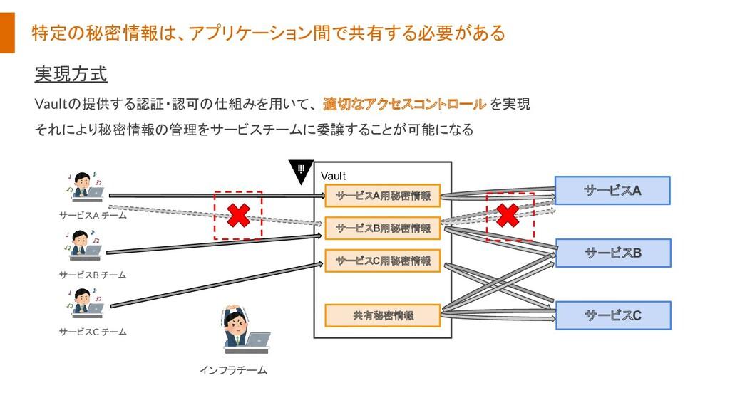 特定の秘密情報は、アプリケーション間で共有する必要がある Vault サービスA用秘密情報 サ...