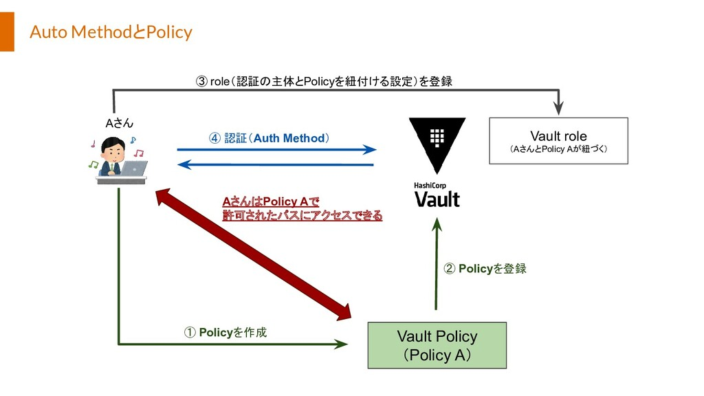 Auto MethodとPolicy Vault Policy (Policy A) Aさん ...