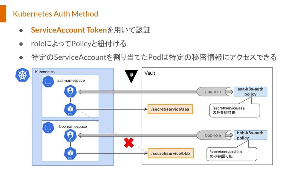 Kubernetes Auth Method ● ServiceAccount Tokenを用...