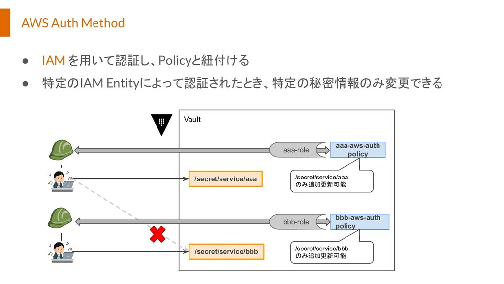 AWS Auth Method ● IAM を用いて認証し、Policyと紐付ける ● 特定の...
