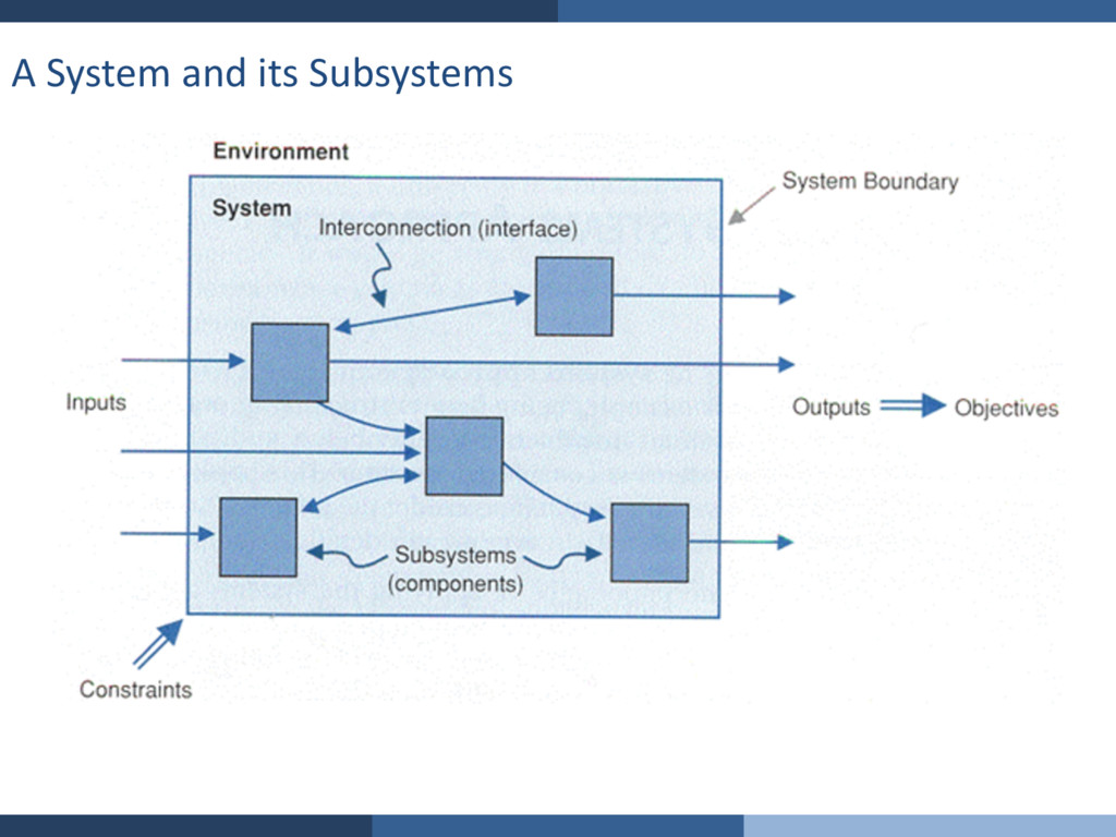 A System and its Subsystems