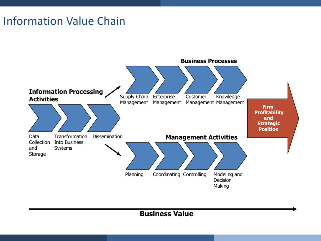 Business Processes Information Processing Activ...