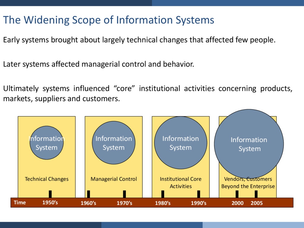 The Widening Scope of Information Systems Early...