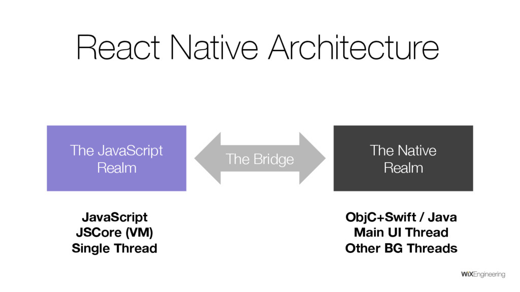 The JavaScript Realm The Native Realm The Bridg...