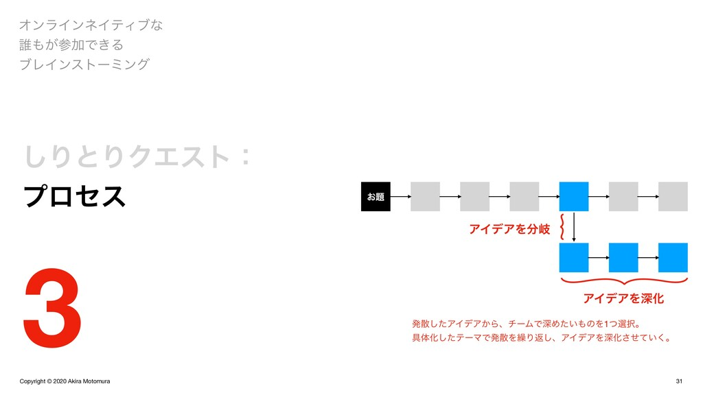 Copyright © 2020 Akira Motomura 31 ΦϯϥΠϯωΠςΟϒͳ ...