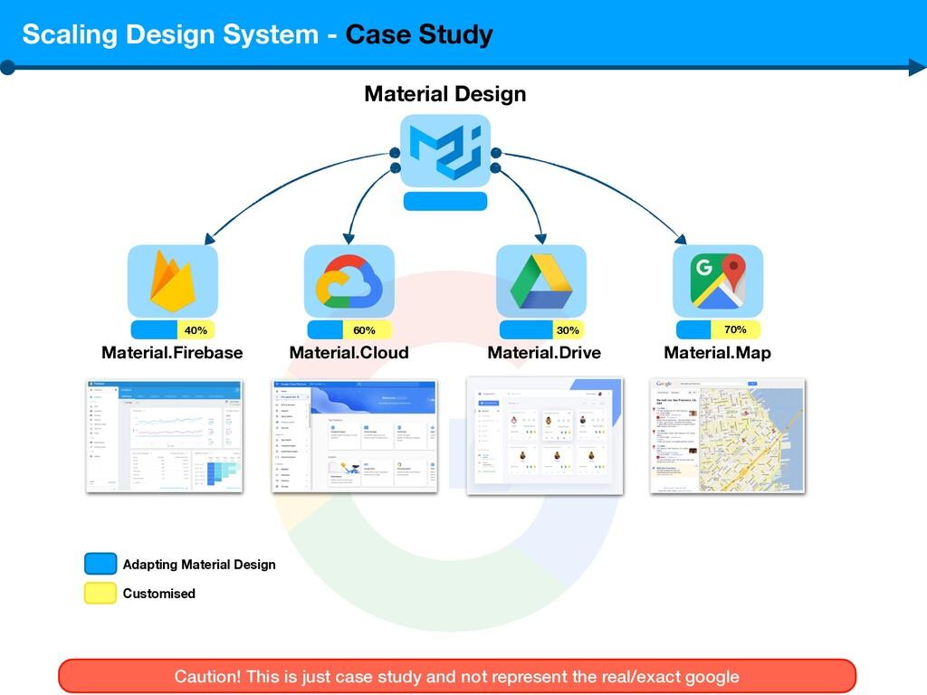Scaling Design System - Case Study Material Des...