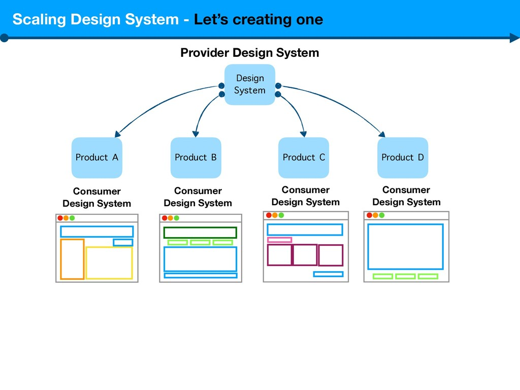 Scaling Design System - Let's creating one Prov...