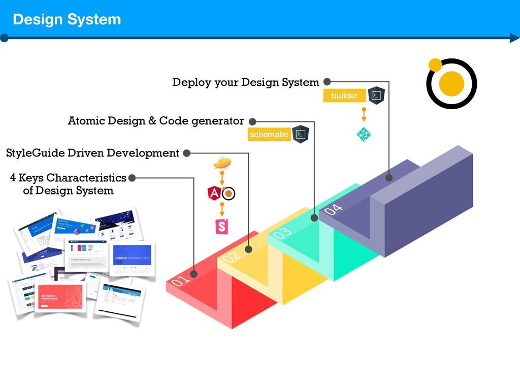 4 Keys Characteristics of Design System StyleGu...