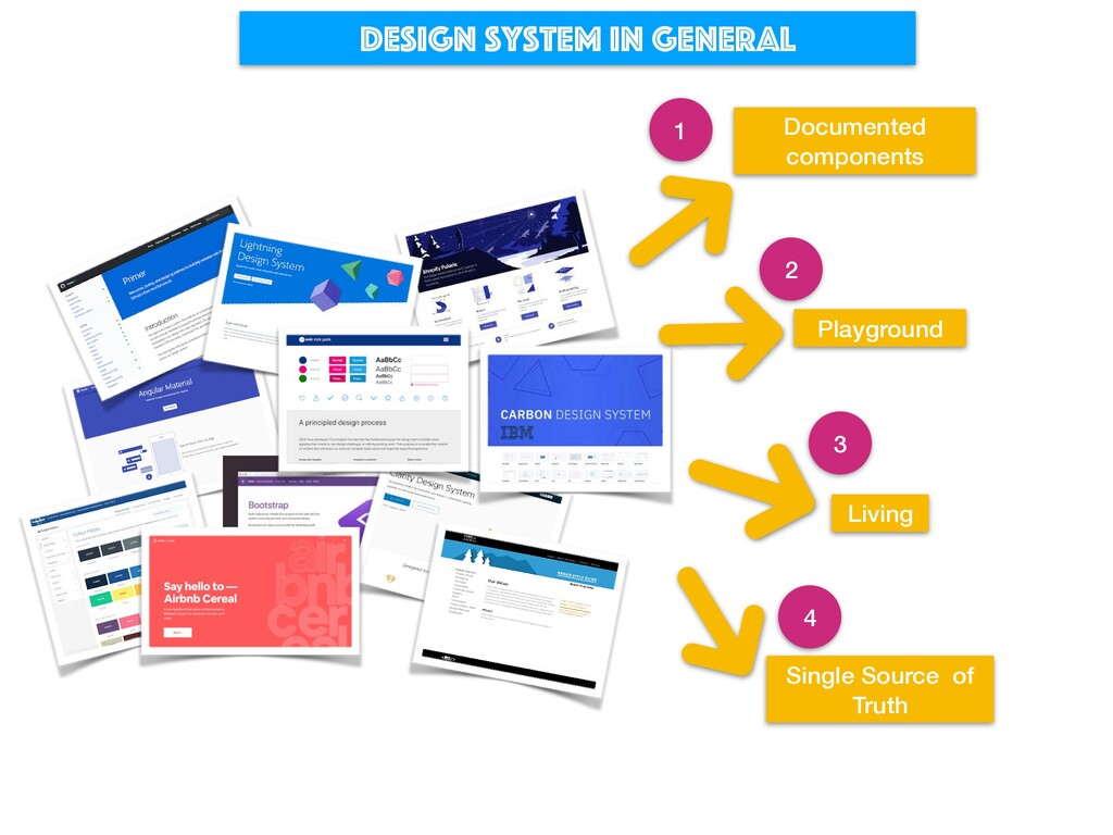 Design system in general Documented components ...
