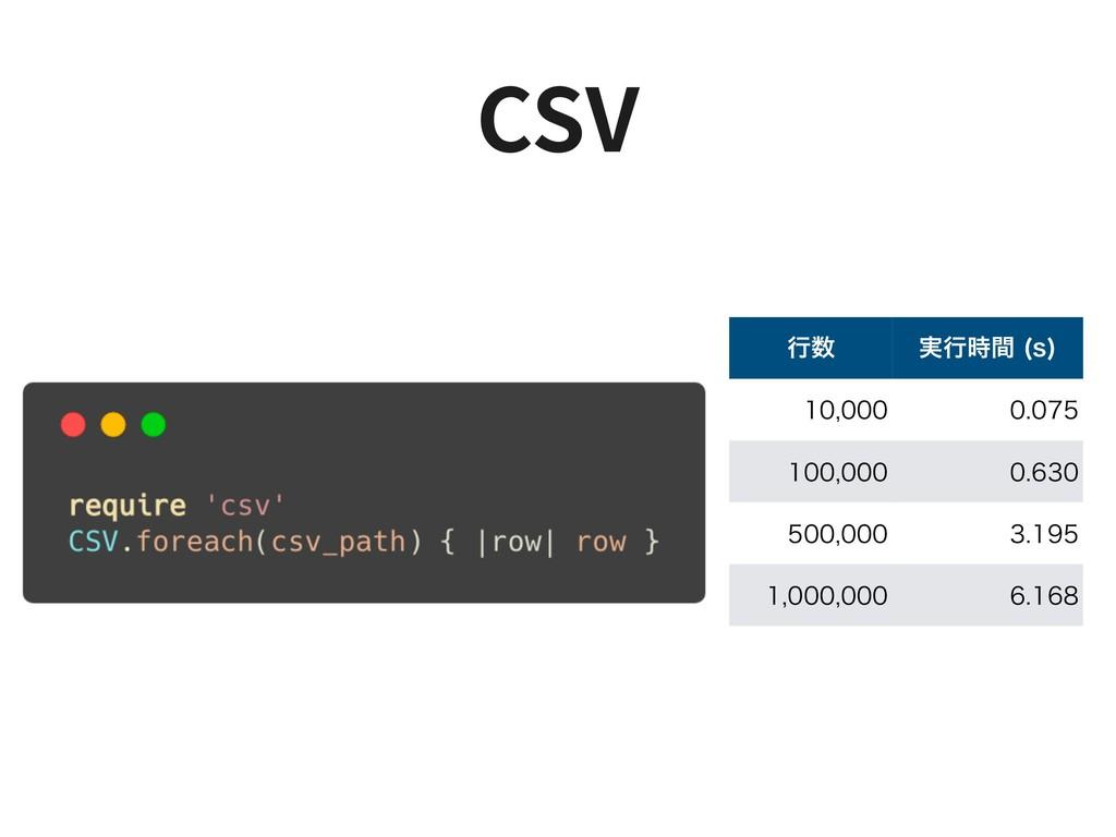 CSV ߦ ࣮ߦؒ T      ...