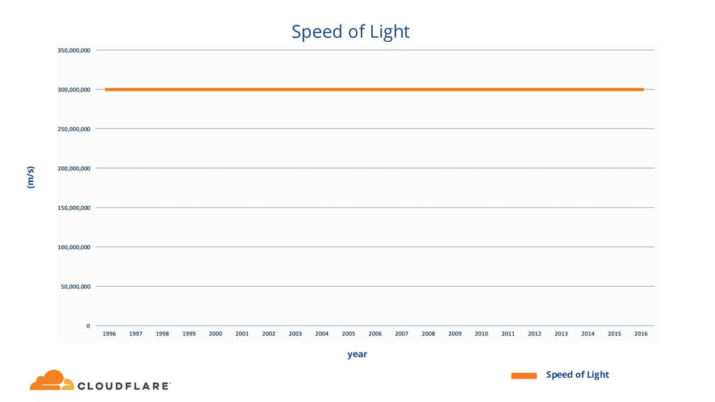 Speed of Light Speed of Light (m/s) year