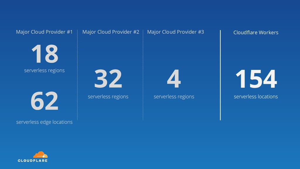 18 62 Major Cloud Provider #1 32 Major Cloud Pr...