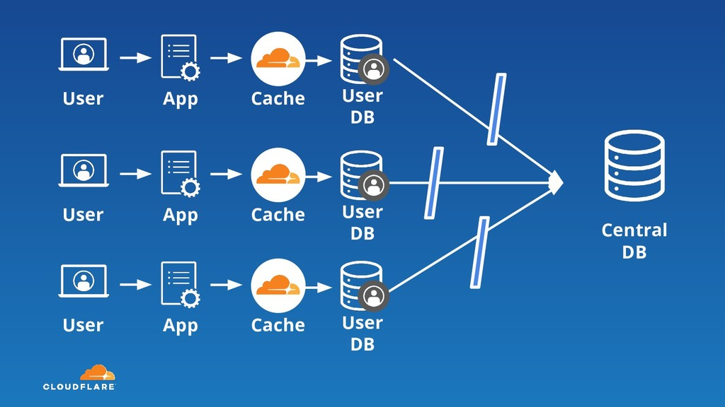 Central DB User Cache App User DB User Cache Ap...