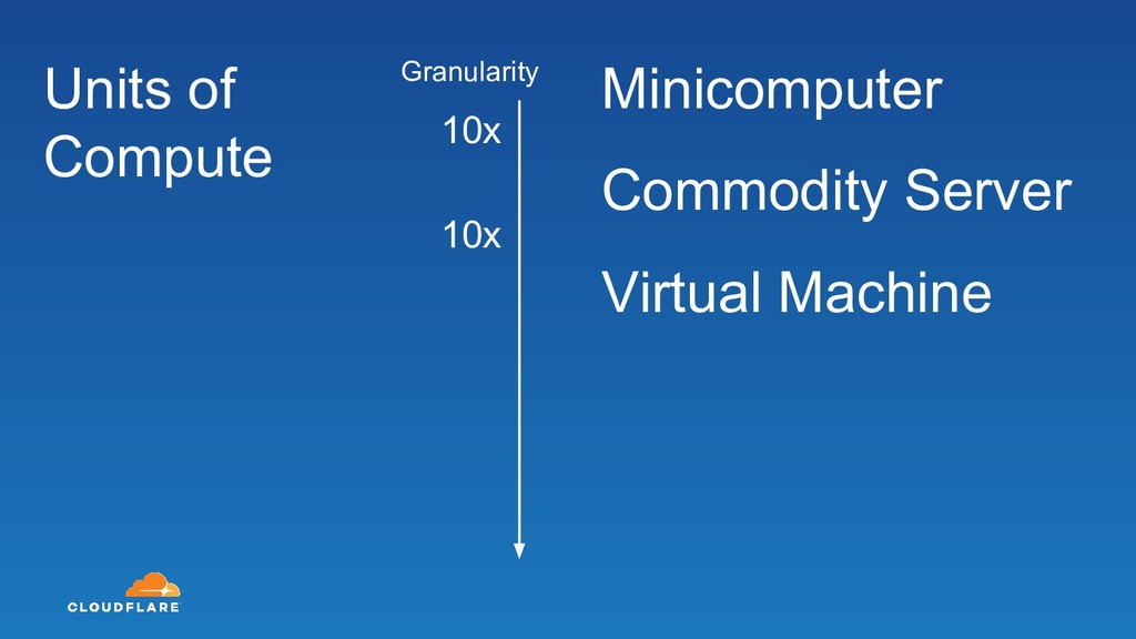 Minicomputer Commodity Server Virtual Machine U...
