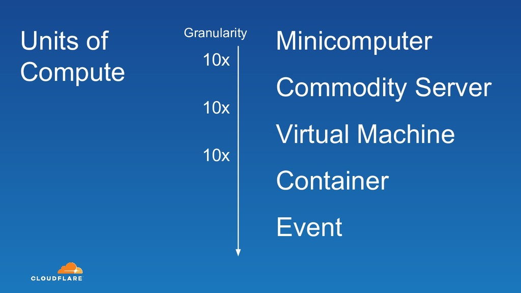 Minicomputer Commodity Server Virtual Machine C...