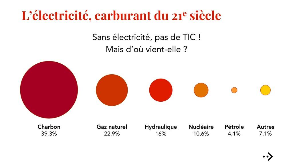 L'électricité, carburant du 21e siècle Sans éle...