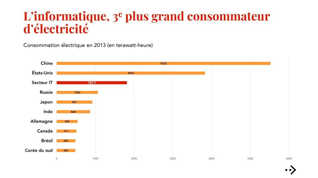 L'informatique, 3e plus grand consommateur d'él...