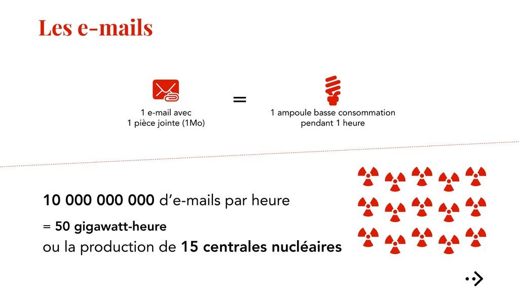 Les e-mails 10 000 000 000 d'e-mails par heure ...