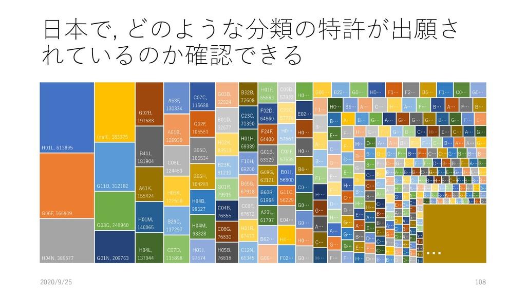 日本で, どのような分類の特許が出願さ れているのか確認できる 2020/9/25 108