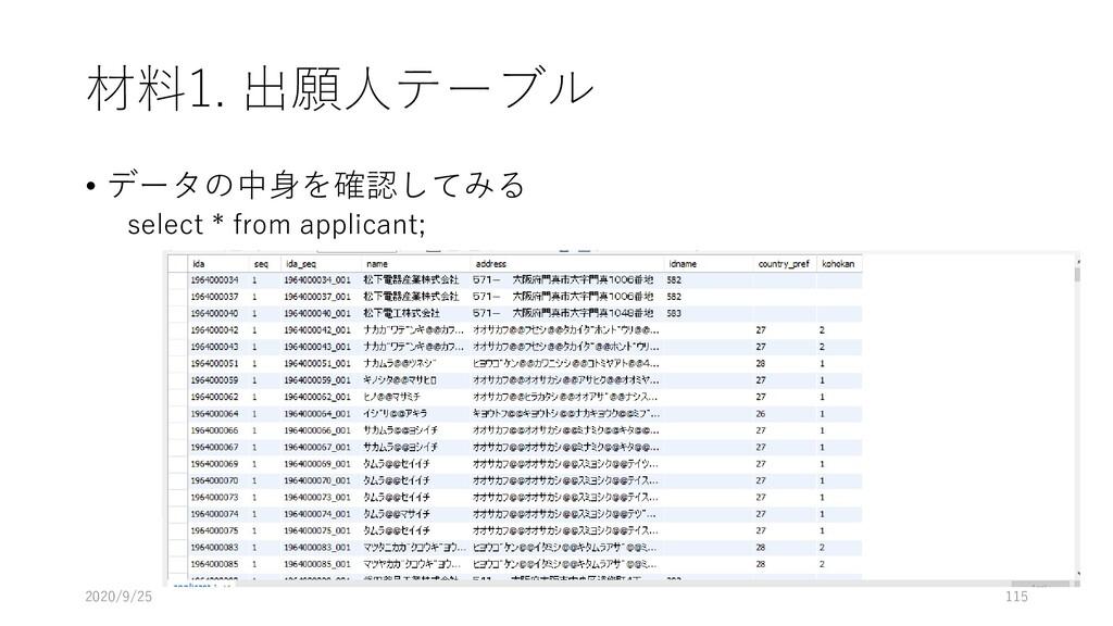 材料1. 出願人テーブル • データの中身を確認してみる select * from appl...