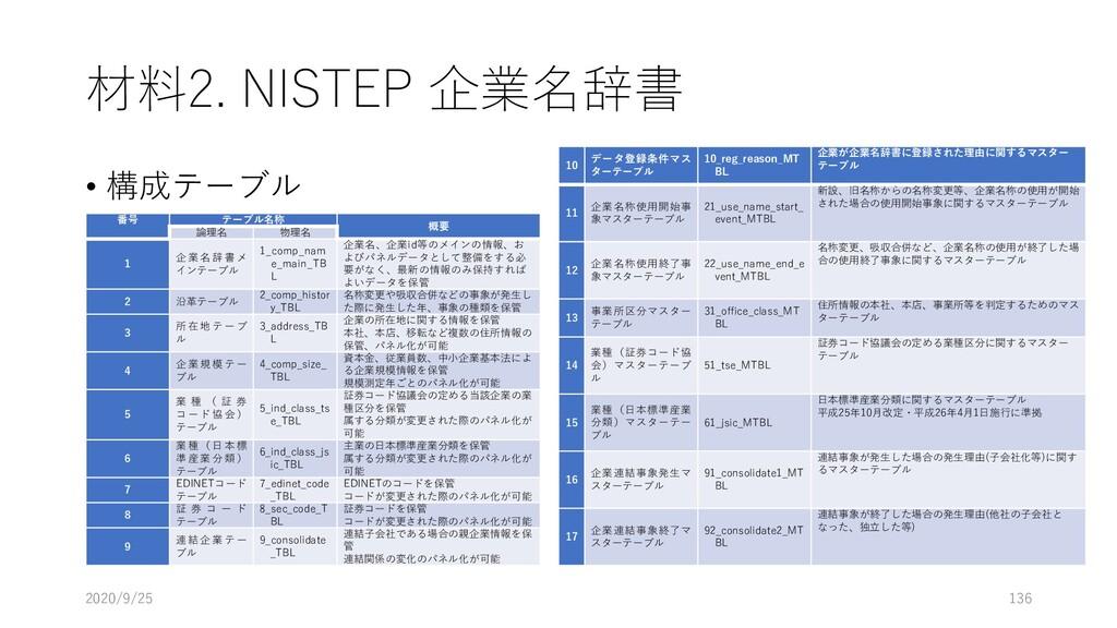 材料2. NISTEP 企業名辞書 • 構成テーブル 2020/9/25 136 番号 テーブ...