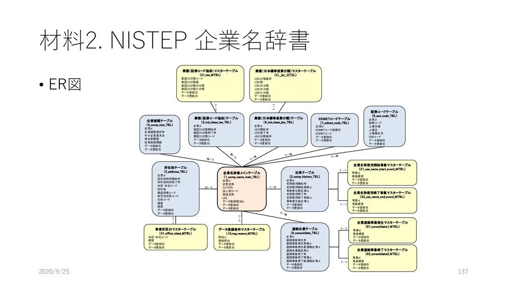 材料2. NISTEP 企業名辞書 • ER図 2020/9/25 137 企業名辞書メインテ...