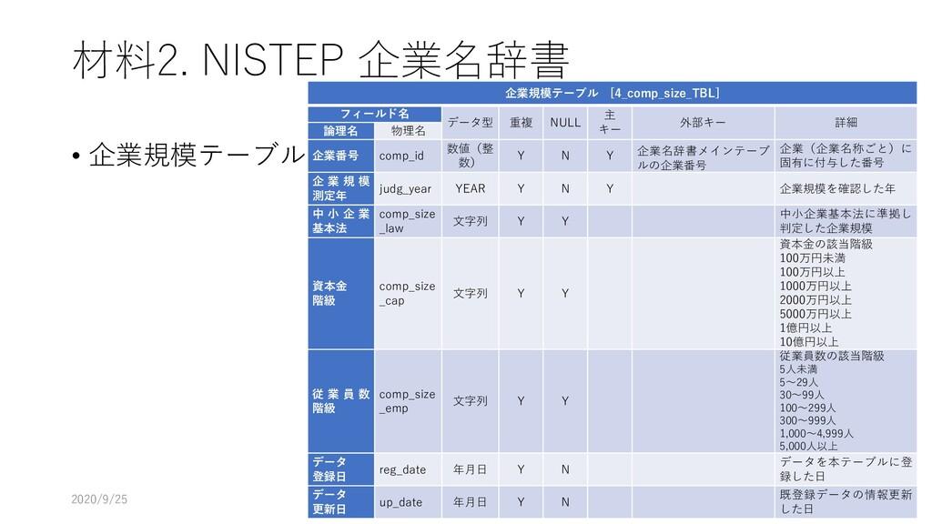 材料2. NISTEP 企業名辞書 • 企業規模テーブル 2020/9/25 140 企業規模...