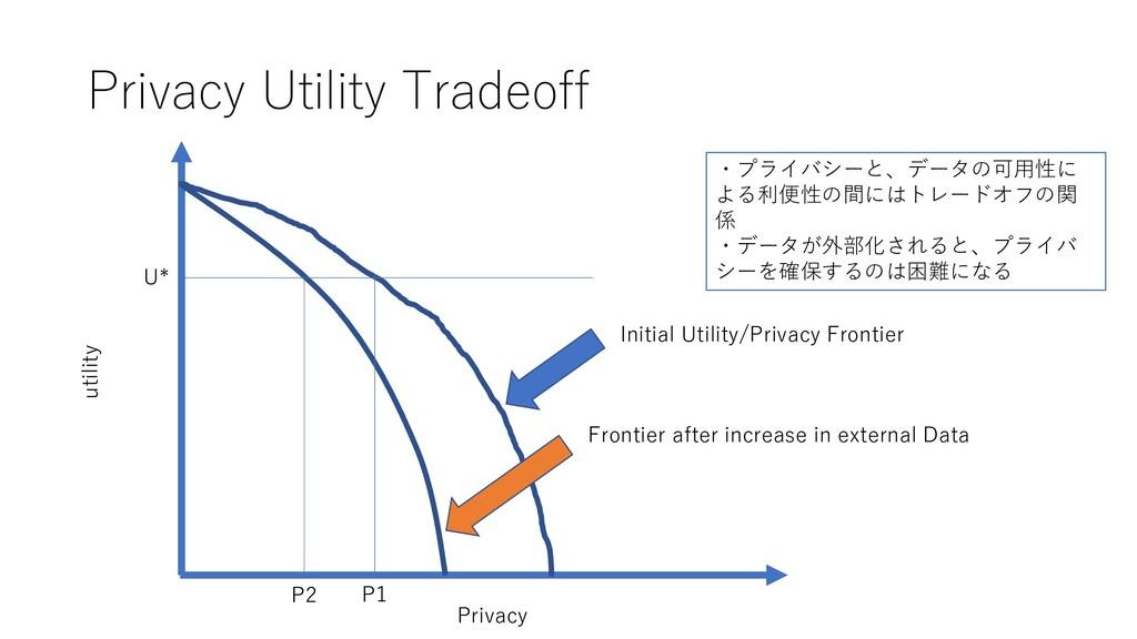 Privacy Utility Tradeoff Initial Utility/Privac...