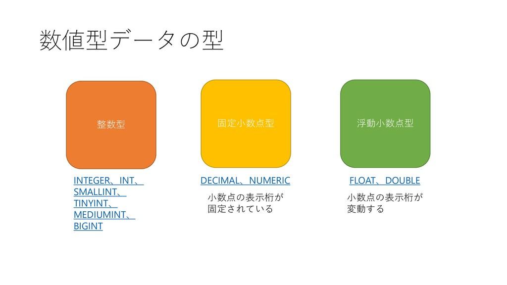 数値型データの型 整数型 固定小数点型 浮動小数点型 INTEGER、INT、 SMALLIN...